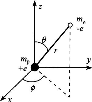 1.水素原子に対する波動関数